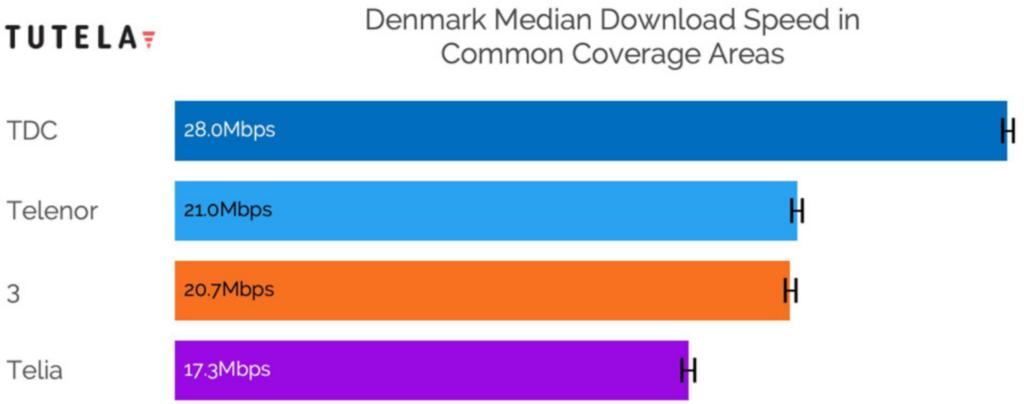 CBB telenor netværks hastigheder vs 3